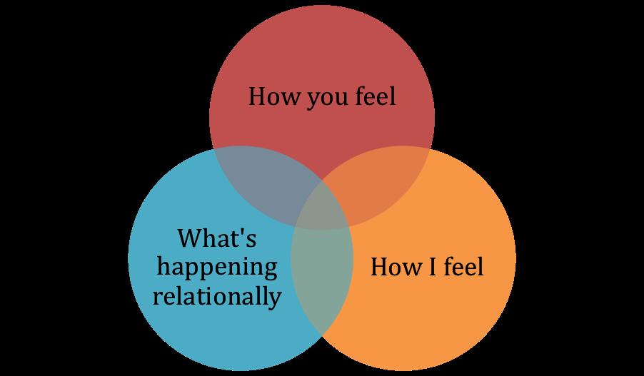 MetaConversation